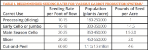 A Table Of Recommended Seeding Rates For Various Carrot Production Systems