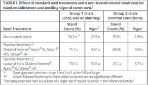 A Table Showing the Effects of Standard Seed Treatments and a Non-Treated Control Treatment on Sweet Corn Stand Establishment and Vigor