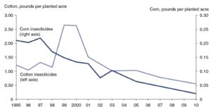 Graph depicting insecticide use in Corn and Cotton